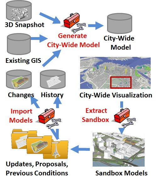 City Model Lifecycle